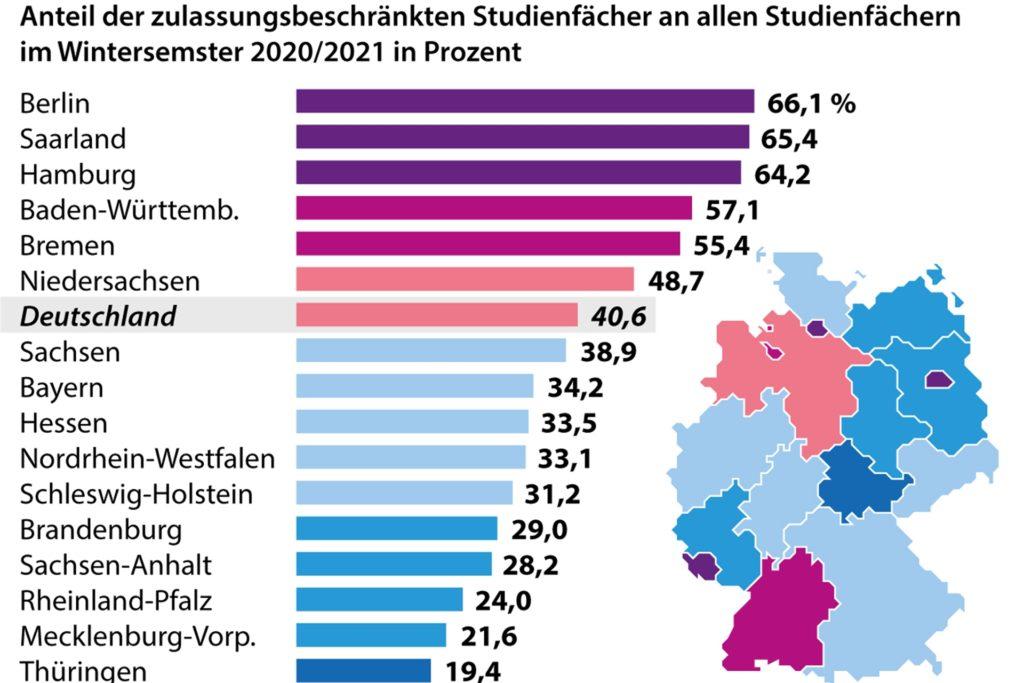 Anteil der Studiengänge mit Numerus Clausus im Wintersemester 2020/21 in den Bundesländern.