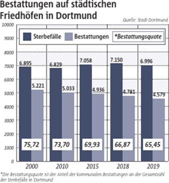 Immer weniger verstorbene Dortmunder finden ihre letzte Ruhe auf städtischen Friedhöfen.