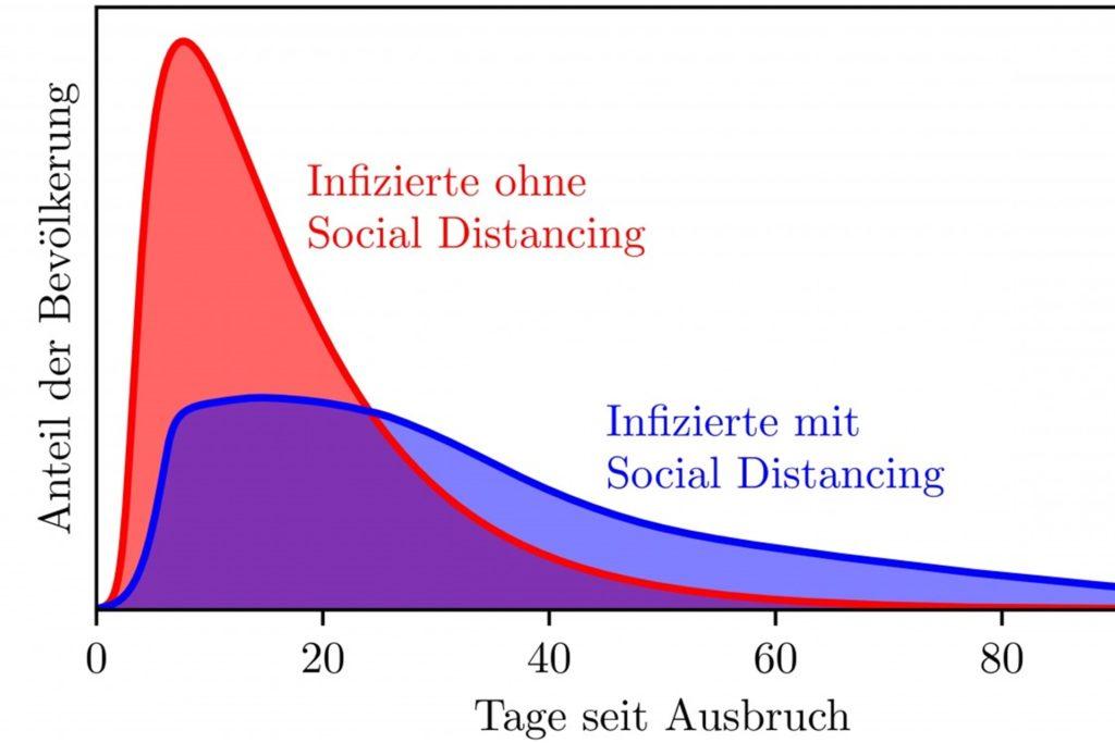 Diese auf dem neuen Modell basierende Grafik zeigt die deutliche Abnahme der Infektionszahlen durch Social Distancing.