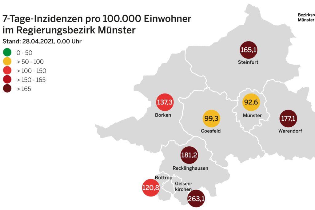 Im Kreis Coesfeld hat sich die Inzidenz leicht erhöht und liegt jetzt nur noch knapp unter der 100er-Marke.
