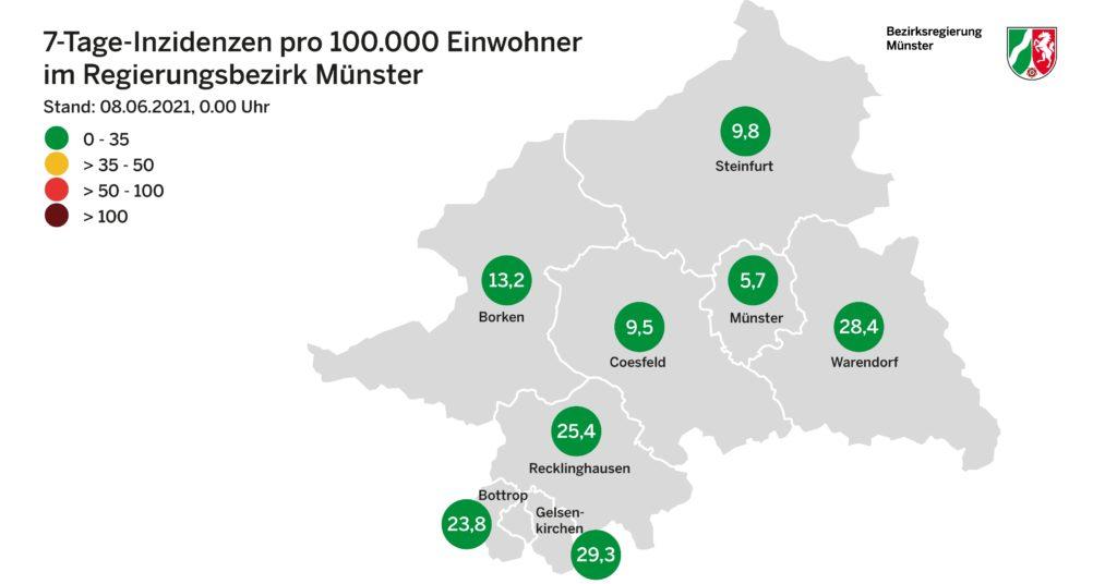 Die Inzidenzen im Regierungsbezirk Münster sinken weiterhin. In Münster liegt sie nur noch bei 5,7.