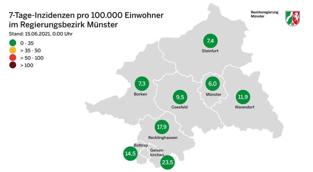 Der Kreis Borken ist der Landkreis mit der niedrigsten Inzidenz im ganzen Regierungsbezirk.